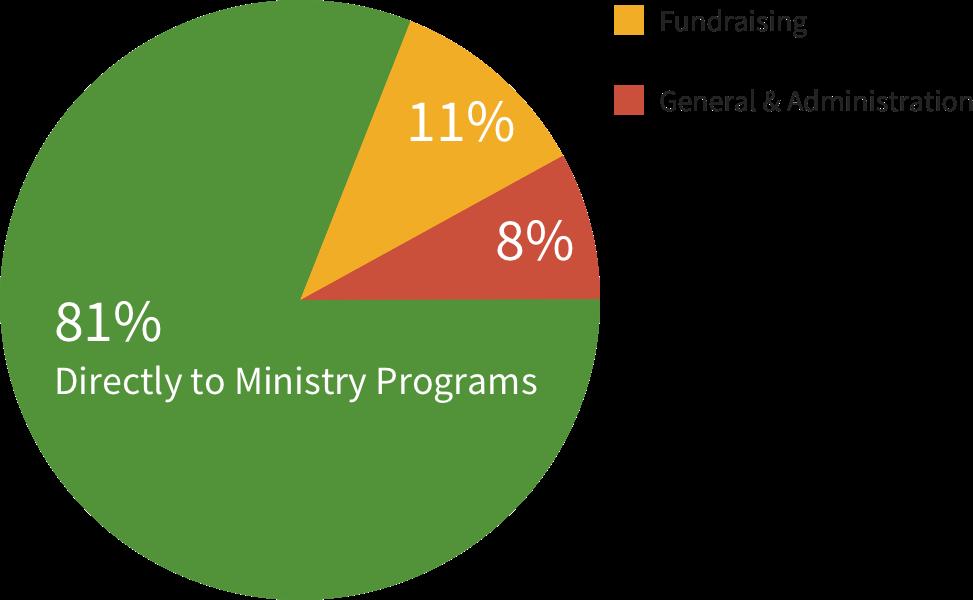 PartnerParents-Pie-Chart